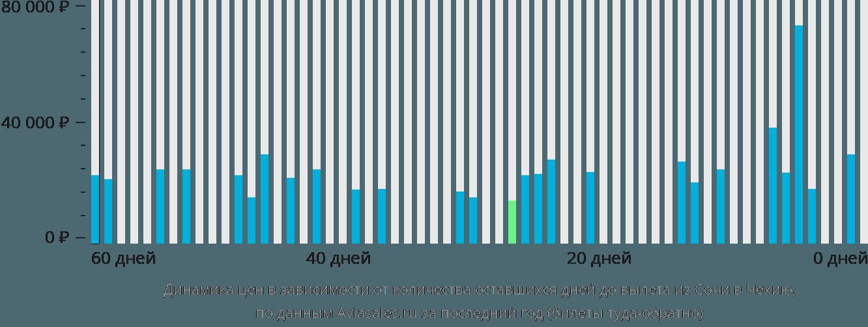 Динамика цен в зависимости от количества оставшихся дней до вылета из Сочи в Чехию