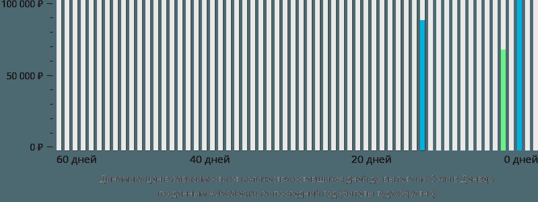 Динамика цен в зависимости от количества оставшихся дней до вылета из Сочи в Денвер