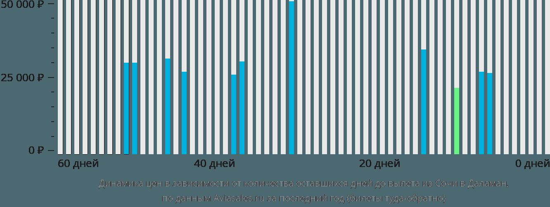 Динамика цен в зависимости от количества оставшихся дней до вылета из Сочи в Даламан