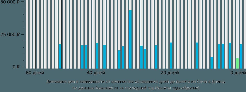 Динамика цен в зависимости от количества оставшихся дней до вылета из Сочи в Днепр