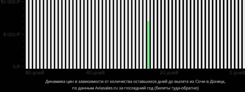 Динамика цен в зависимости от количества оставшихся дней до вылета из Сочи в Донецк