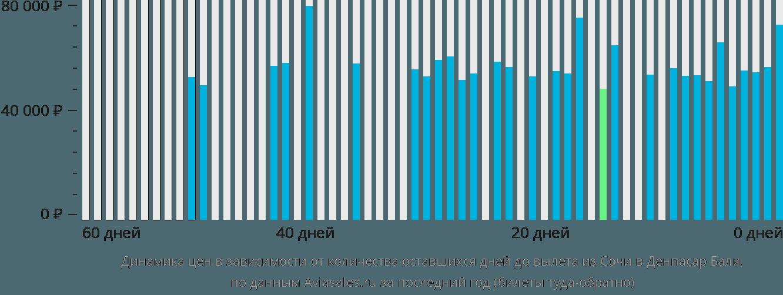 Динамика цен в зависимости от количества оставшихся дней до вылета из Сочи в Денпасар Бали