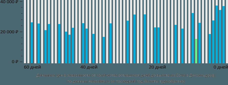 Динамика цен в зависимости от количества оставшихся дней до вылета из Сочи в Дюссельдорф