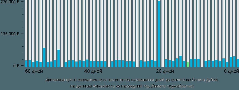 Динамика цен в зависимости от количества оставшихся дней до вылета из Сочи в Дубай
