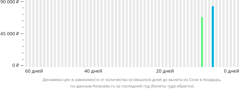 Динамика цен в зависимости от количества оставшихся дней до вылета из Сочи в Анадырь