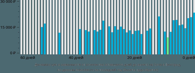 Динамика цен в зависимости от количества оставшихся дней до вылета из Сочи в Белгород