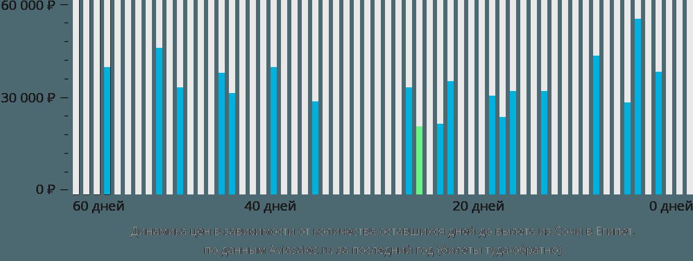 Динамика цен в зависимости от количества оставшихся дней до вылета из Сочи в Египет