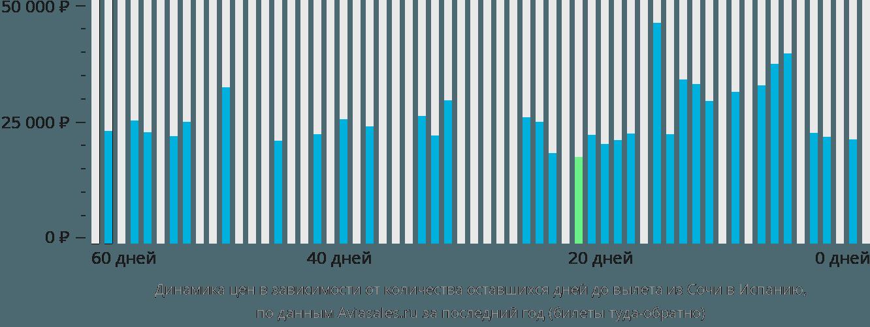Динамика цен в зависимости от количества оставшихся дней до вылета из Сочи в Испанию