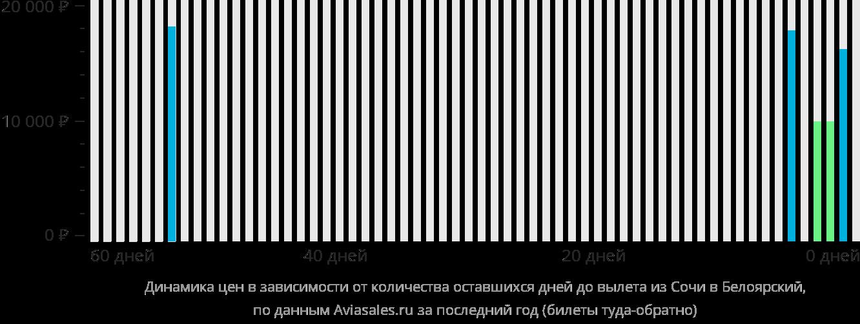 Динамика цен в зависимости от количества оставшихся дней до вылета из Сочи в Белоярский
