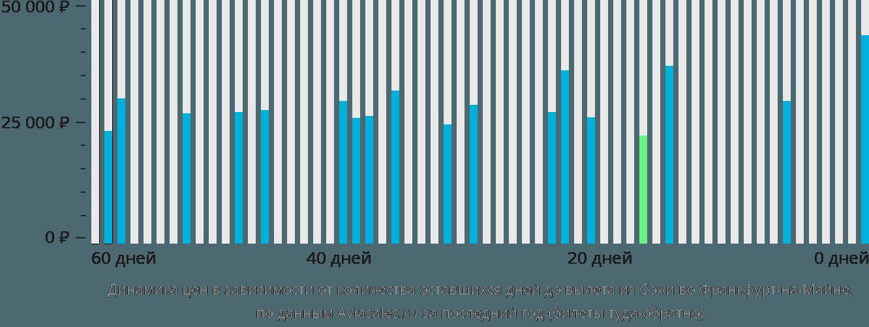 Динамика цен в зависимости от количества оставшихся дней до вылета из Сочи во Франкфурт-на-Майне