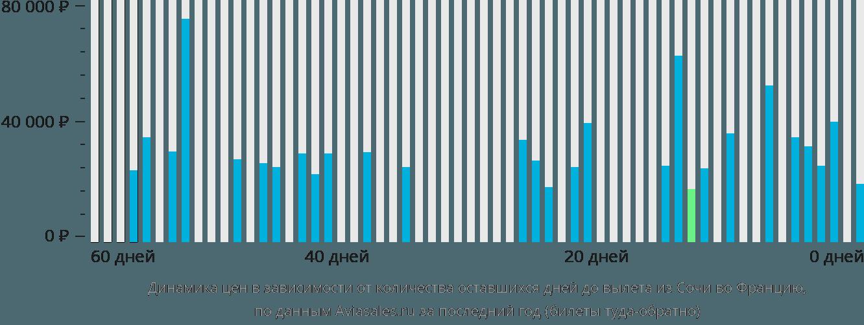 Динамика цен в зависимости от количества оставшихся дней до вылета из Сочи во Францию