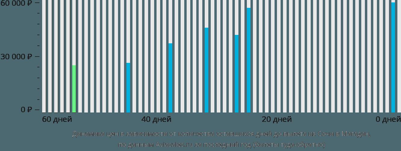 Динамика цен в зависимости от количества оставшихся дней до вылета из Сочи в Магадан