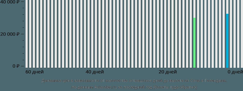 Динамика цен в зависимости от количества оставшихся дней до вылета из Сочи в Геленджик