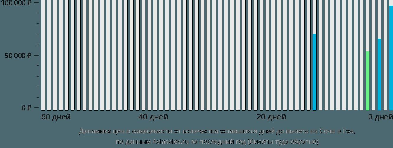 Динамика цен в зависимости от количества оставшихся дней до вылета из Сочи в Гоа