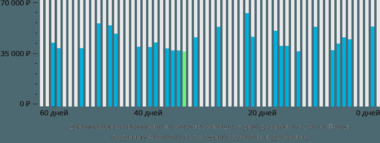Динамика цен в зависимости от количества оставшихся дней до вылета из Сочи на Пхукет