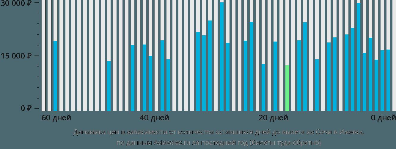 Динамика цен в зависимости от количества оставшихся дней до вылета из Сочи в Ижевск