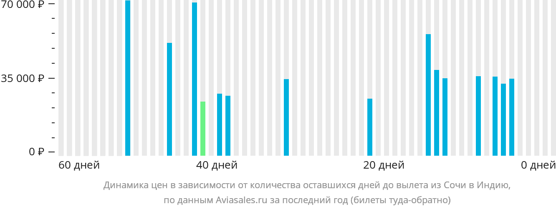 Динамика цен в зависимости от количества оставшихся дней до вылета из Сочи в Индию