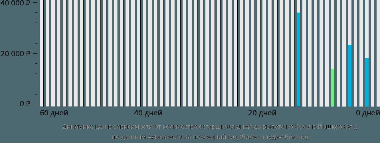 Динамика цен в зависимости от количества оставшихся дней до вылета из Сочи в Йошкар-Олу