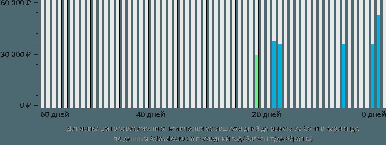 Динамика цен в зависимости от количества оставшихся дней до вылета из Сочи в Караганду