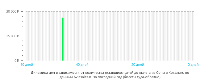 Динамика цен в зависимости от количества оставшихся дней до вылета из Сочи в Когалым