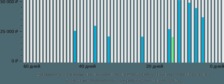 Динамика цен в зависимости от количества оставшихся дней до вылета из Сочи в Кыргызстан