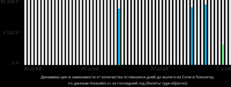 Динамика цен в зависимости от количества оставшихся дней до вылета из Сочи в Кокшетау
