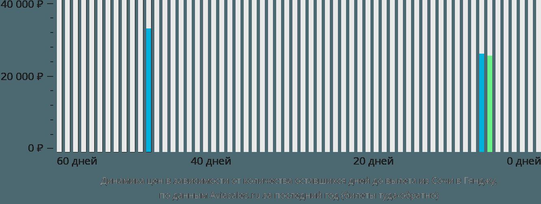 Динамика цен в зависимости от количества оставшихся дней до вылета из Сочи в Гянджу