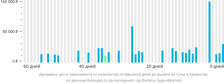 Динамика цен в зависимости от количества оставшихся дней до вылета из Сочи в Казахстан