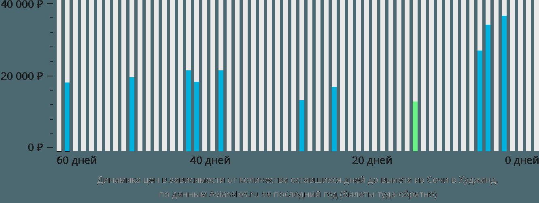 Динамика цен в зависимости от количества оставшихся дней до вылета из Сочи в Худжанд