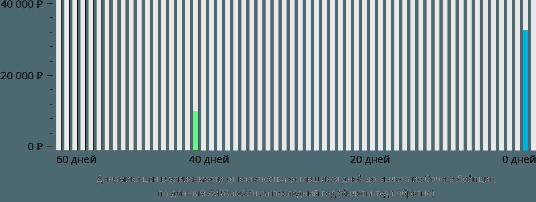 Динамика цен в зависимости от количества оставшихся дней до вылета из Сочи в Лейпциг