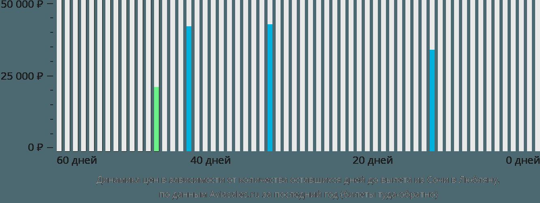 Динамика цен в зависимости от количества оставшихся дней до вылета из Сочи в Любляну