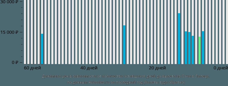 Динамика цен в зависимости от количества оставшихся дней до вылета из Сочи в Липецк