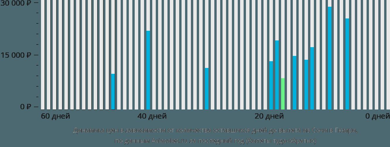 Динамика цен в зависимости от количества оставшихся дней до вылета из Сочи в Гюмри