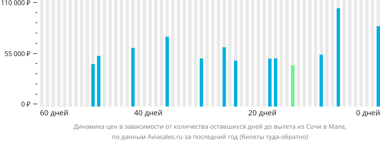 Динамика цен в зависимости от количества оставшихся дней до вылета из Сочи в Мале