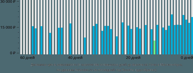 Динамика цен в зависимости от количества оставшихся дней до вылета из Сочи в Магнитогорск