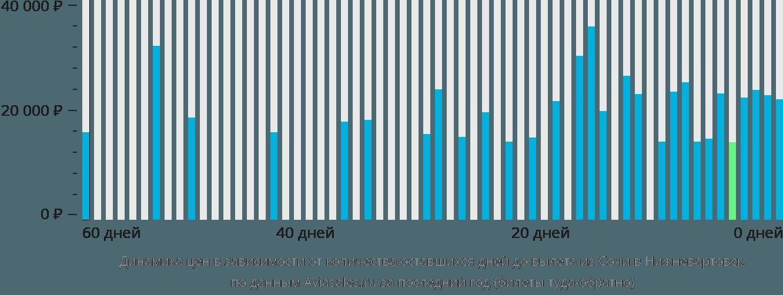 Динамика цен в зависимости от количества оставшихся дней до вылета из Сочи в Нижневартовск