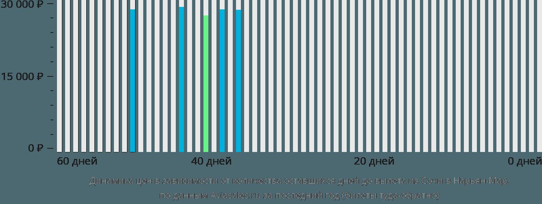 Динамика цен в зависимости от количества оставшихся дней до вылета из Сочи в Нарьян-Мар