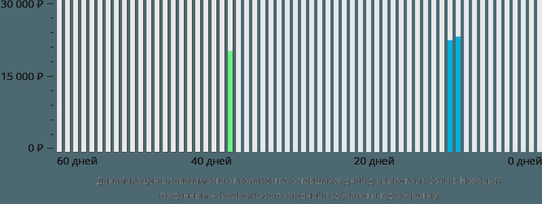 Динамика цен в зависимости от количества оставшихся дней до вылета из Сочи в Ноябрьск