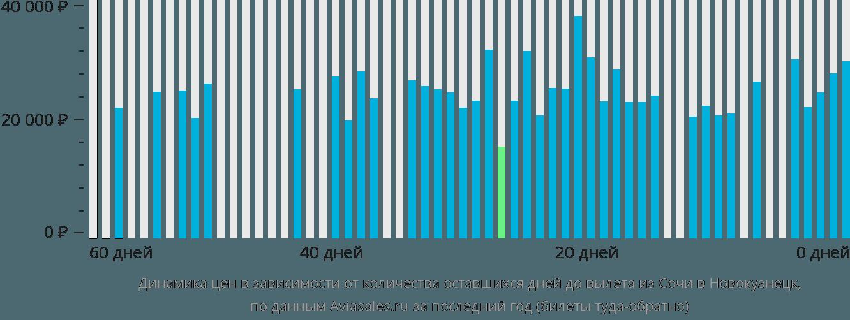 Динамика цен в зависимости от количества оставшихся дней до вылета из Сочи в Новокузнецк
