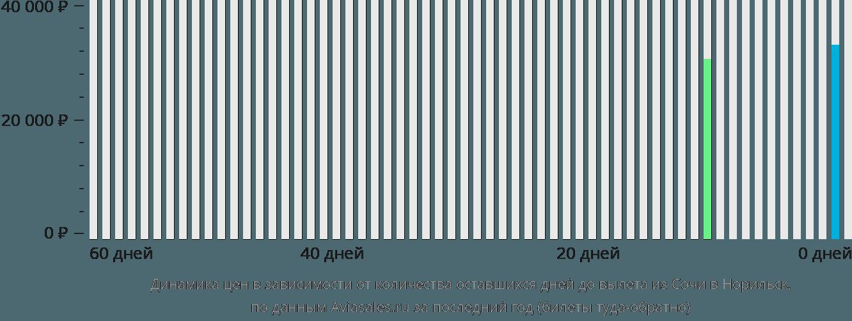 Динамика цен в зависимости от количества оставшихся дней до вылета из Сочи в Норильск