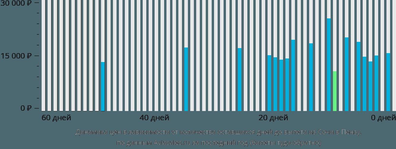 Динамика цен в зависимости от количества оставшихся дней до вылета из Сочи в Пензу