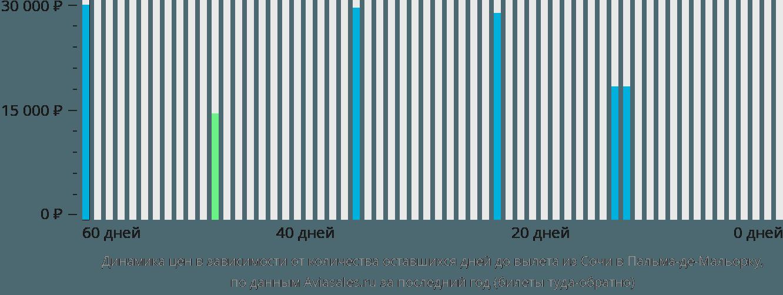 Динамика цен в зависимости от количества оставшихся дней до вылета из Сочи в Пальма-де-Майорку