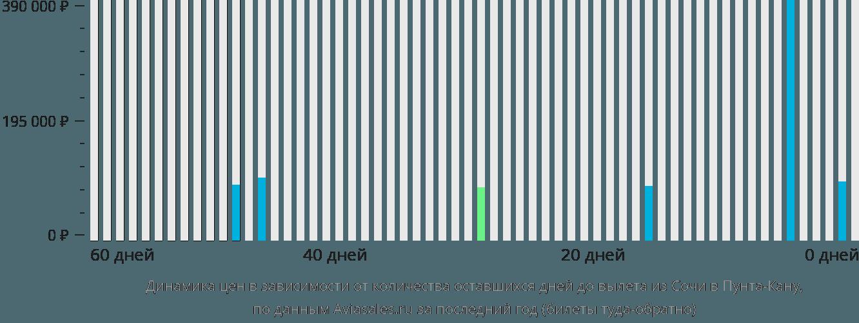 Динамика цен в зависимости от количества оставшихся дней до вылета из Сочи в Пунта-Кану