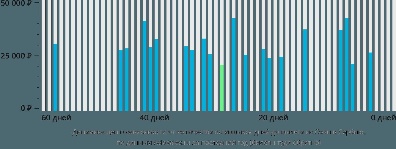 Динамика цен в зависимости от количества оставшихся дней до вылета из Сочи в Сербию