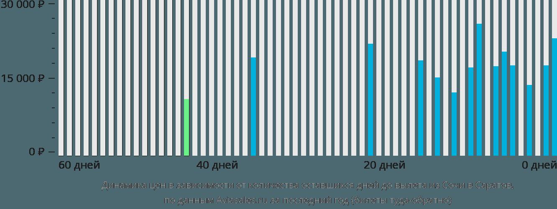 Динамика цен в зависимости от количества оставшихся дней до вылета из Сочи в Саратов