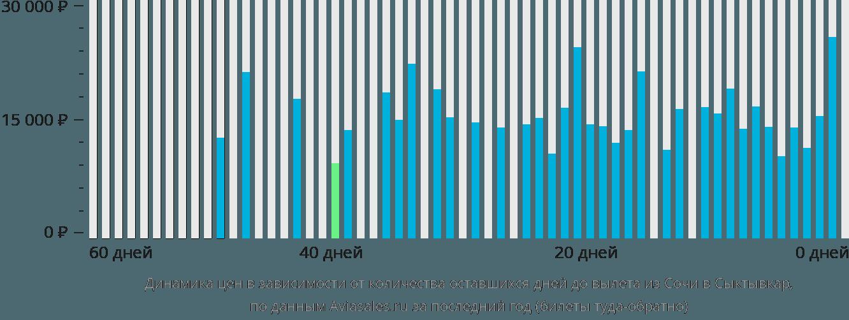 Динамика цен в зависимости от количества оставшихся дней до вылета из Сочи в Сыктывкар