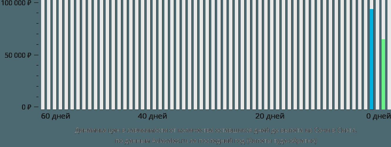 Динамика цен в зависимости от количества оставшихся дней до вылета из Сочи в Сиэтл