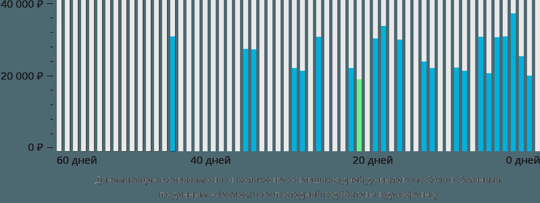 Динамика цен в зависимости от количества оставшихся дней до вылета из Сочи в Салоники