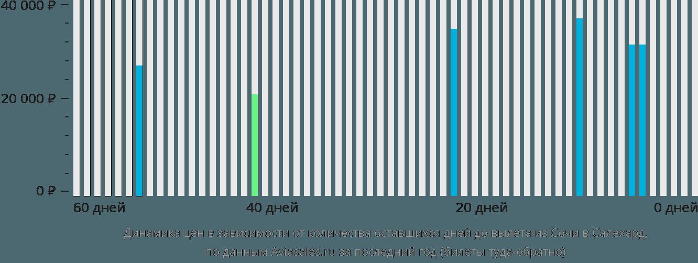 Динамика цен в зависимости от количества оставшихся дней до вылета из Сочи в Салехард
