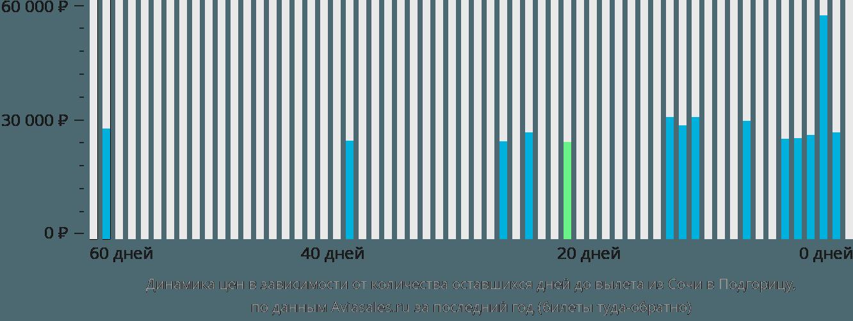 Динамика цен в зависимости от количества оставшихся дней до вылета из Сочи в Подгорицу